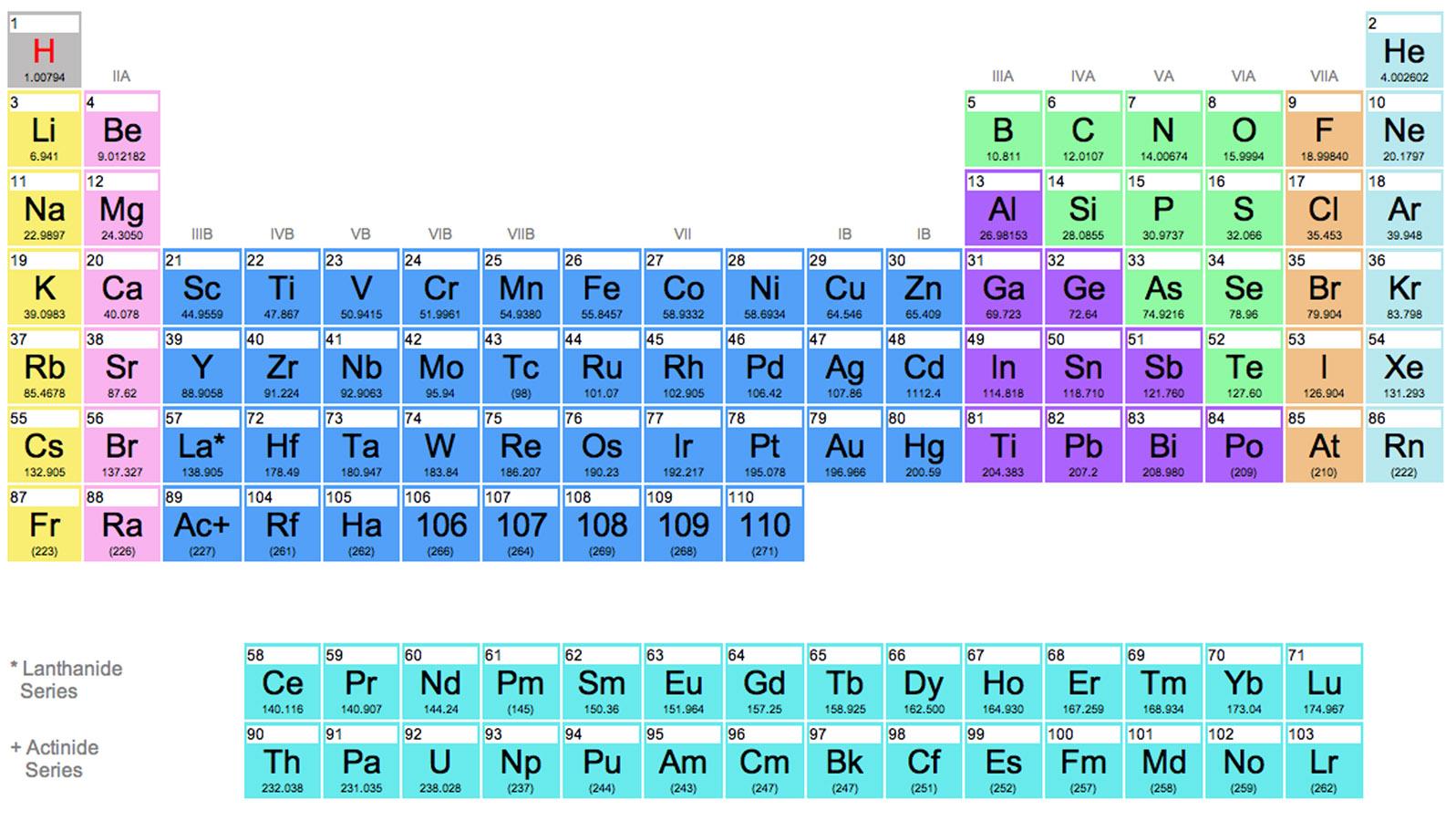 Daniel pizarros portfolio periodic table of elements gamestrikefo Images
