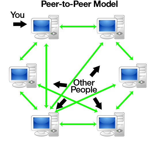 torrent peer to peer file sharing
