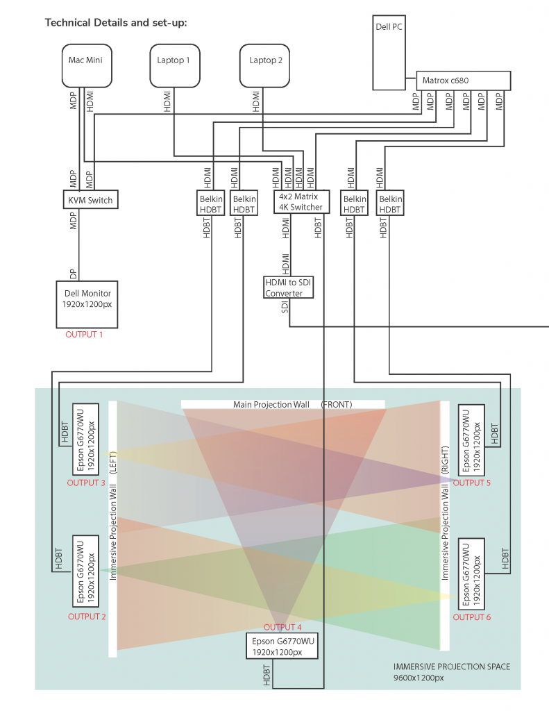 A technical diagram of the EDA immersive projection system.